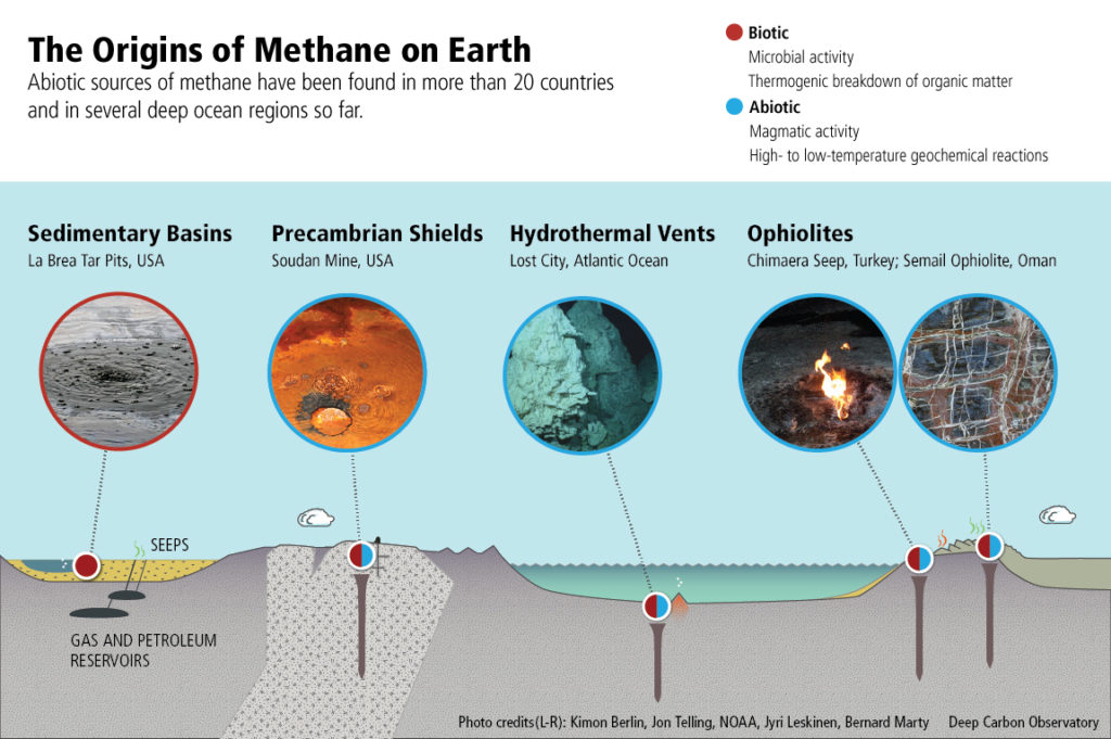 Origins of Biotic and Abiotic Methane