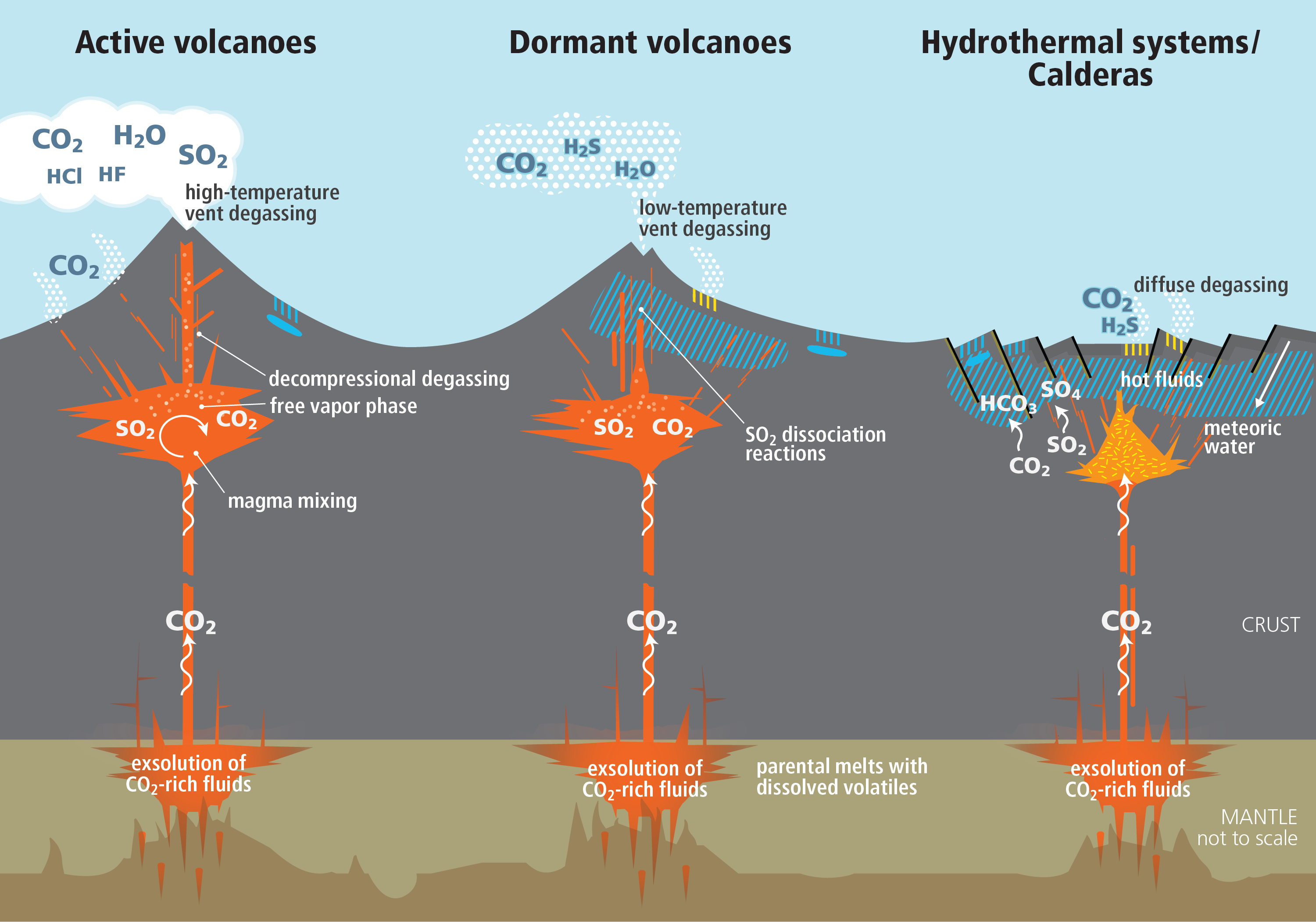 CO2 emission patterns from volcanic and magmatic systems